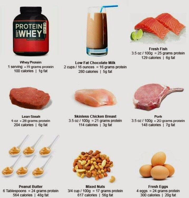 Fast Food Items High In Protein