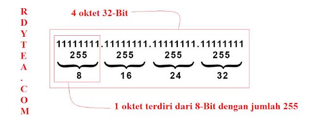 Pasti Bisa! Cara Mudah Menghitung Jumlah IP Address dari Subnet Mask