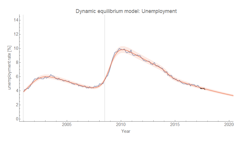 Information Transfer Economics: The Beveridge curve