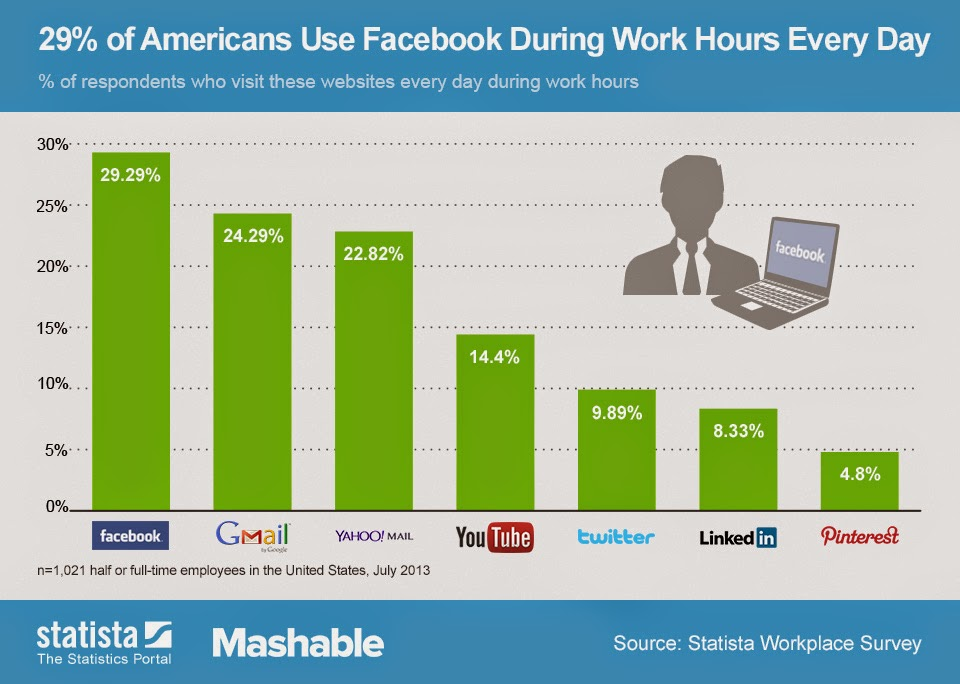 29% of Americans Use Facebook During Work Hours Every Day