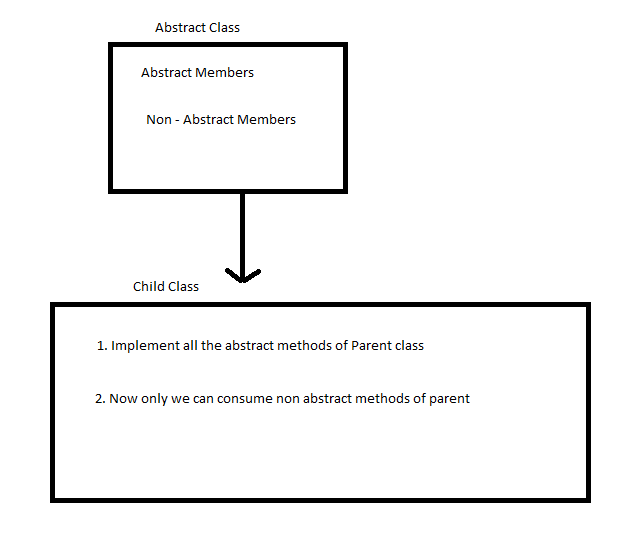 AspDotNet Sekhar's: Abstract Classes And Abstract Methods