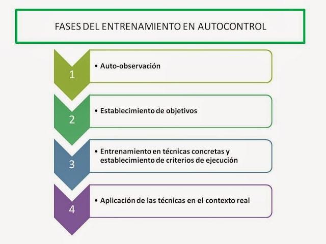 la tecnica de adquisicion de autocontrol consta de 4 fases