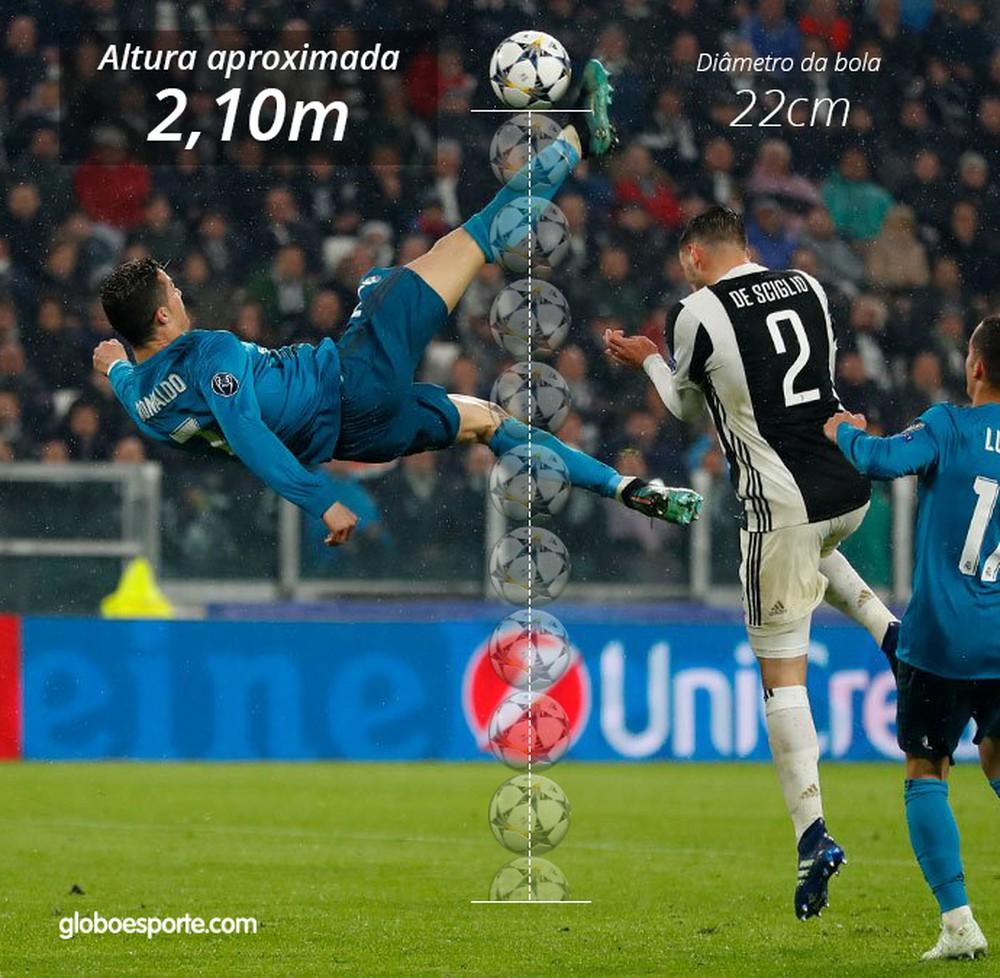CR7 faz gol de bicileta contra o Real Madri
