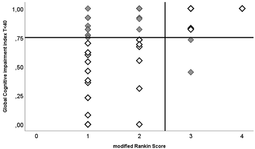 図:認知障害テストとmRSスコア
