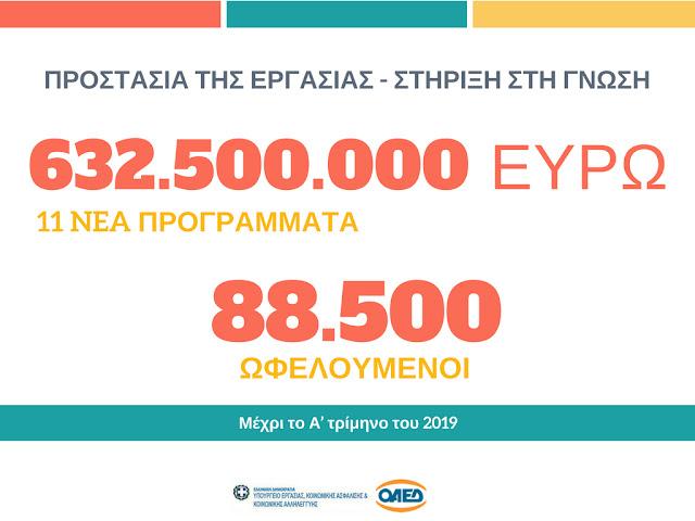 11 προγράμματα για 88.500 ανέργους από το Υπουργείο Εργασίας