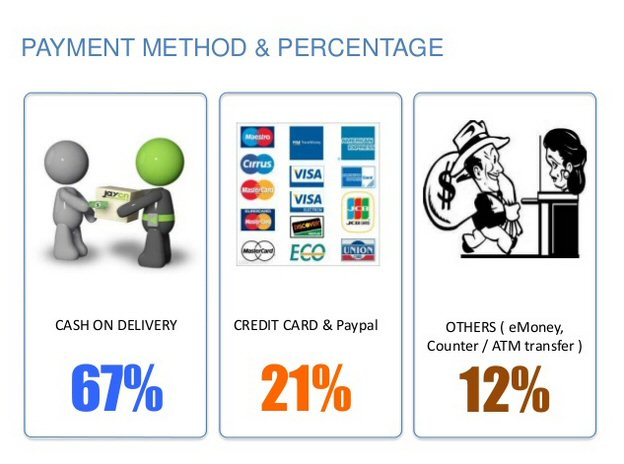 Preferred payment methods in Southeast Asia