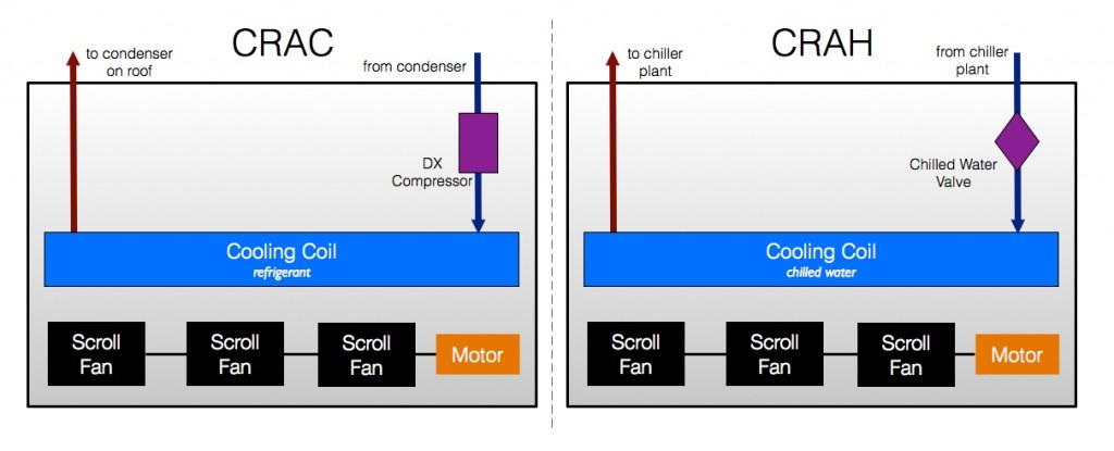 Data Center Architecture Crac Vs Crah