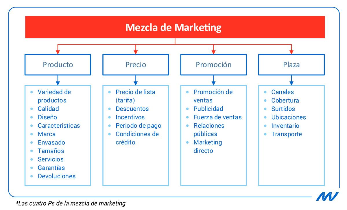 Permeabilidad Pronunciar laberinto  Evolución de las 4 Ps de la dirección de marketing