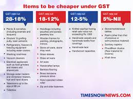 GST Rates - Short Review
