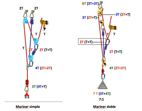 Polipastos complejos, Mariner y mariner doble