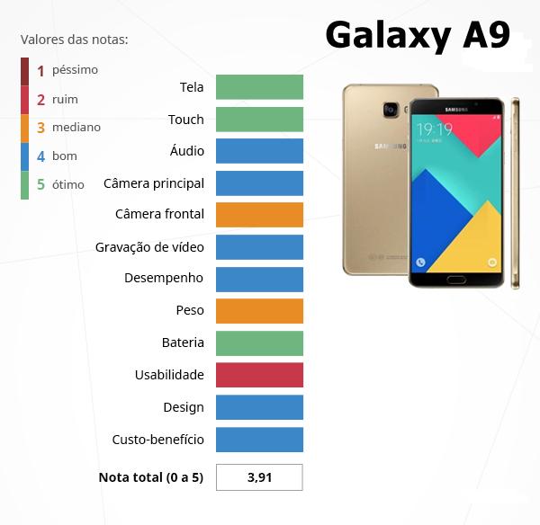 Especificações do Galaxy A9 do smartphone da Samsung Galaxy A9