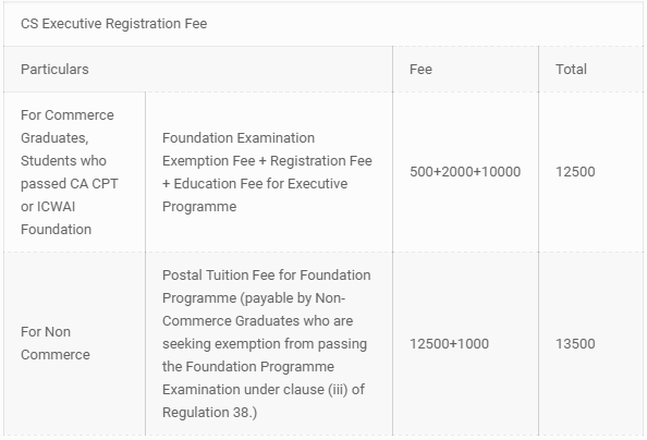 CS Course Details of Executive Fees,Registrations,Exams Dates 2016