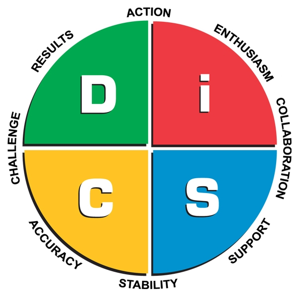 expressing your truth blog: DISC (Rohm) and MBTI