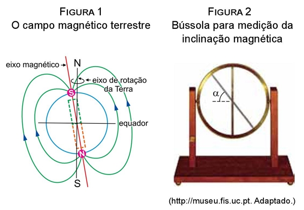 O campo magnético terrestre Bússola para medição da inclinação magnética