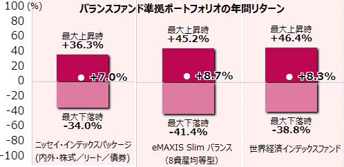 ニッセイ・インデックスパッケージ(内外・株式/リート/債券)、eMAXIS Slim バランス (8資産均等型)、世界経済インデックスファンドそれぞれに準拠したポートフォリオ年間リターン
