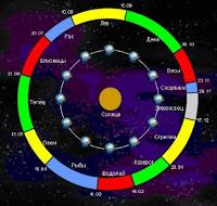 Астрология богатство