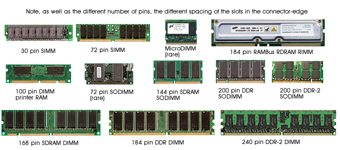 Different Types of RAM? Explain in Detail - rintutorial.blogspot.com