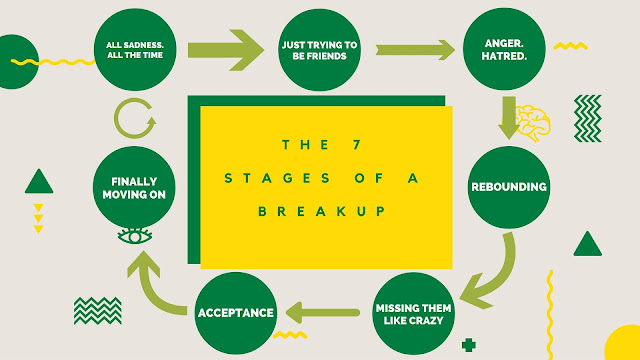 The 7 Stages of a Breakup