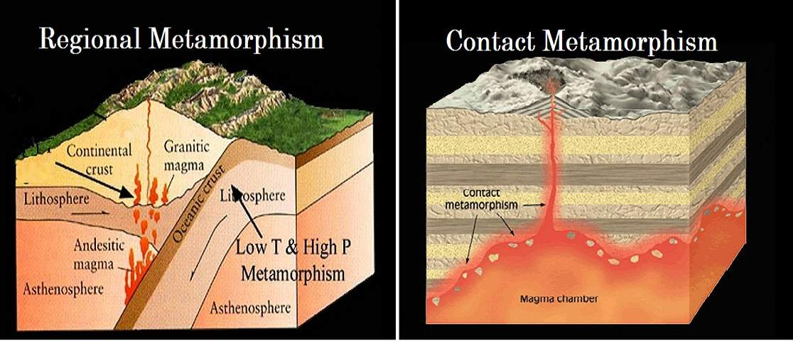 Contact Metamorphism Vs  Regional Metamorphism