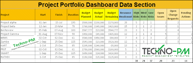Project Portfolio Dashboard Excel Template, project portfolio template excel