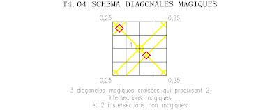 ordre 4 tore partiellement panmagique type 4 diagonales magiques