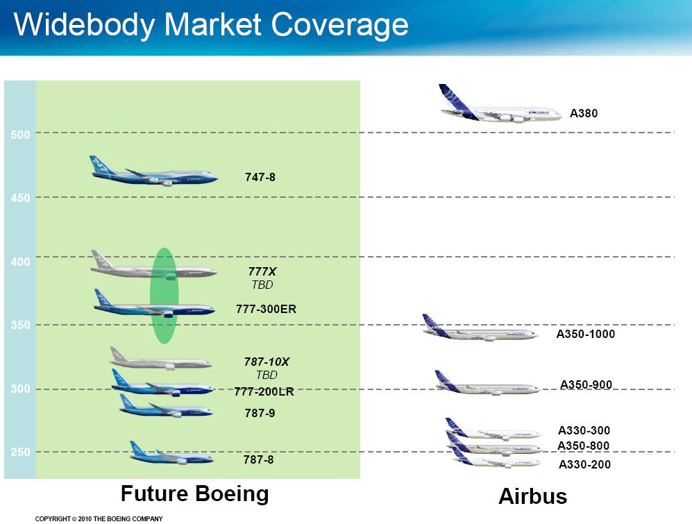 A350 Xwb News Airbus Not Considering The A350 1100