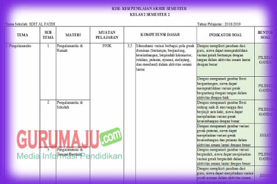 Kisi-kisi Soal UAS / PAS PJOK Kelas 2 K13 Semester 2