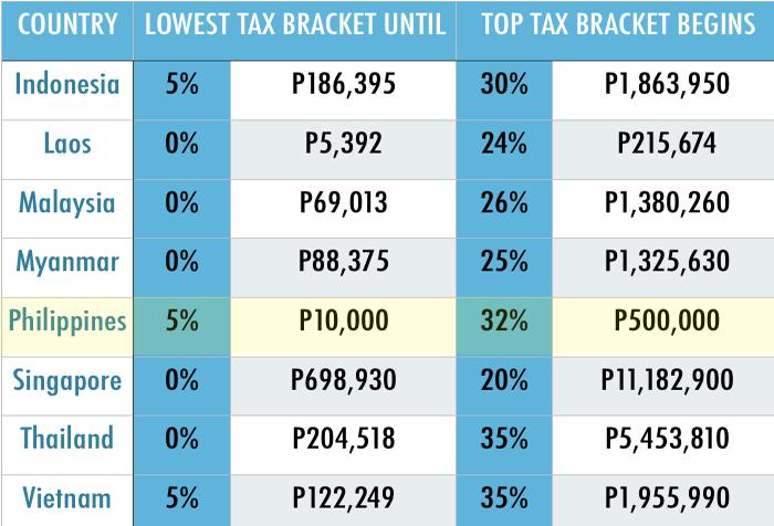 Estate Tax Percentage