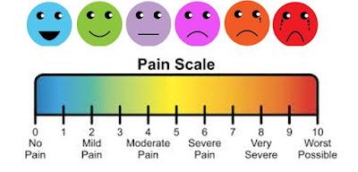 Medical Measurement of Pain