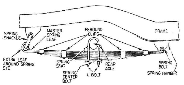 Leaf Spring Suspension System