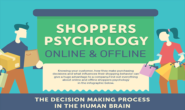 Shoppers Psychology Online and Offline