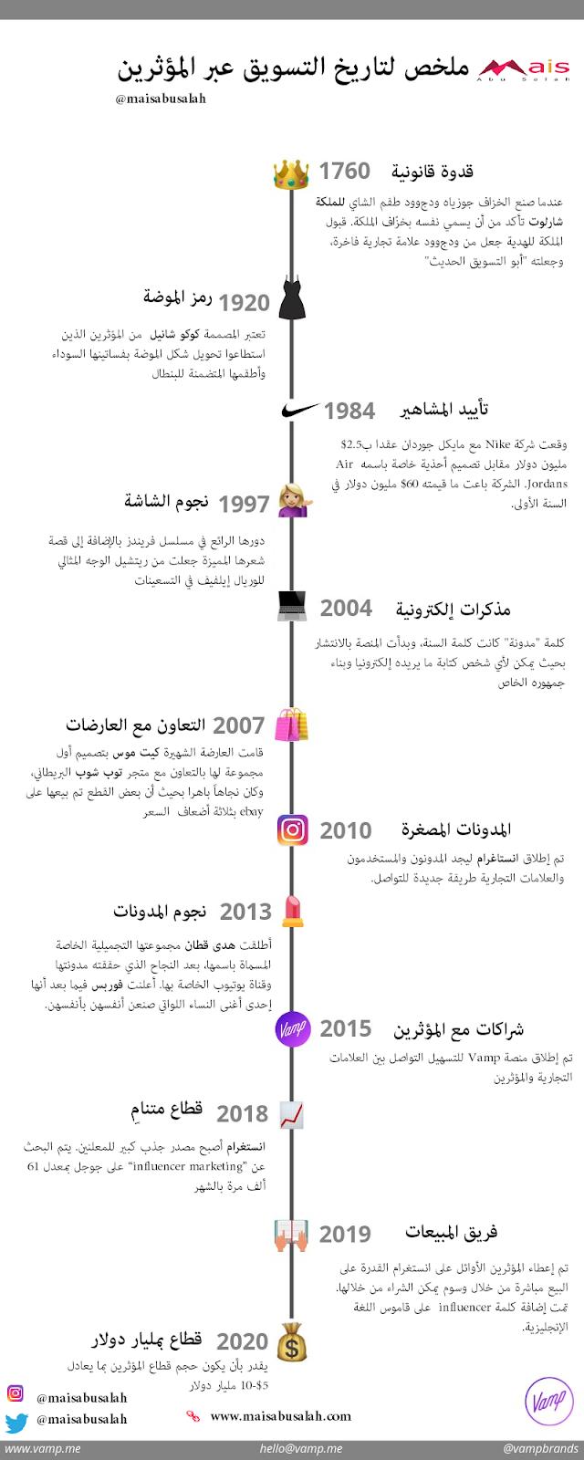 انفوجرافيك تاريخ التسويق عبر المؤثرين