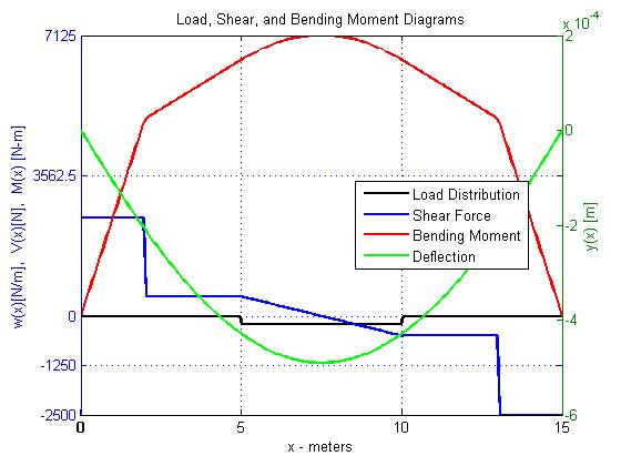 Shear Bending Moment Diagrams And Deflection Cefci E5