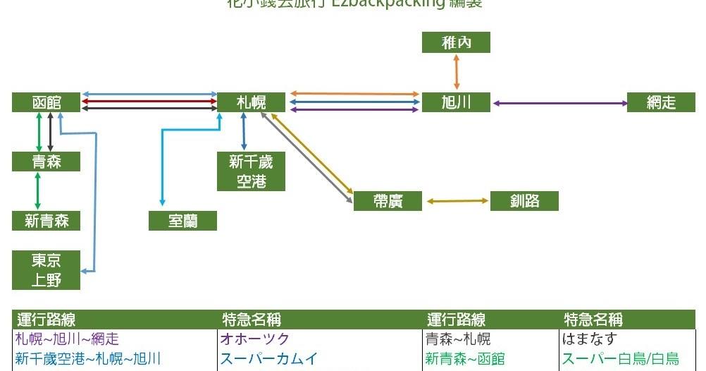 JR北海道特急一覽表(更新:2016年4月) - 花小錢去旅行 Ezbackpacking
