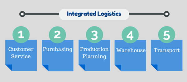 Business Logistics - The science of planning, design, and support of business operations of procurement, purchasing, inventory, warehousing, distribution, transportation, customer support, financial and human resources.