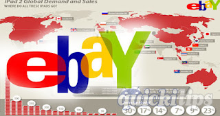 History of ebay and current status