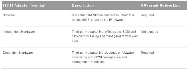 Networking configuration for iSCSI