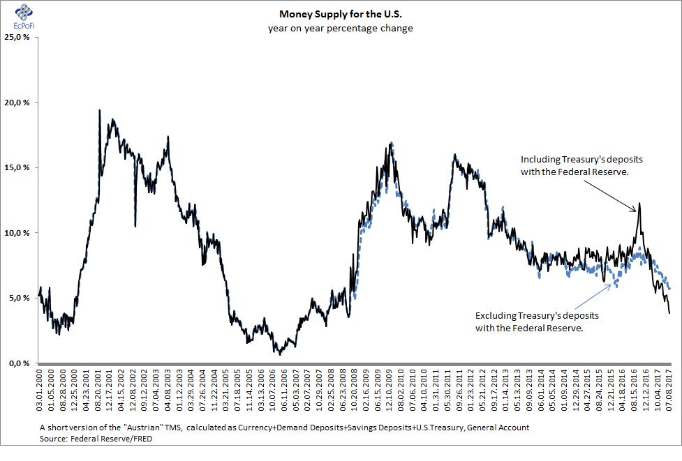 Ecpofi Economics Politics Finance Chart Of The Day The Us