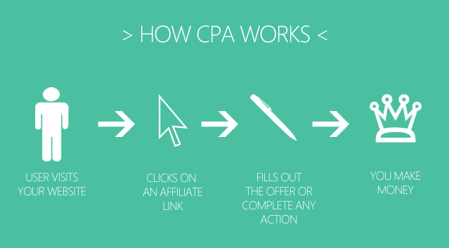 Highest Paying CPA networks