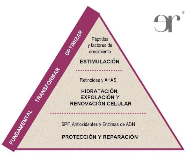 La Pirámide de la Salud y la Belleza de la Piel