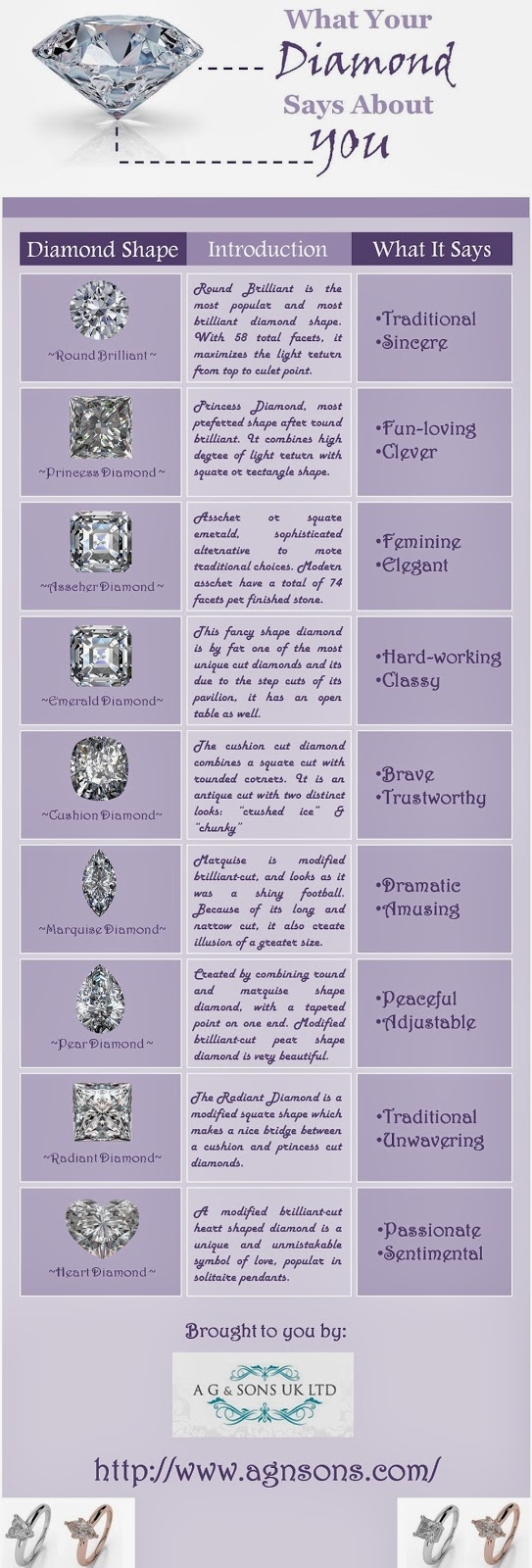 what your diamond says about you