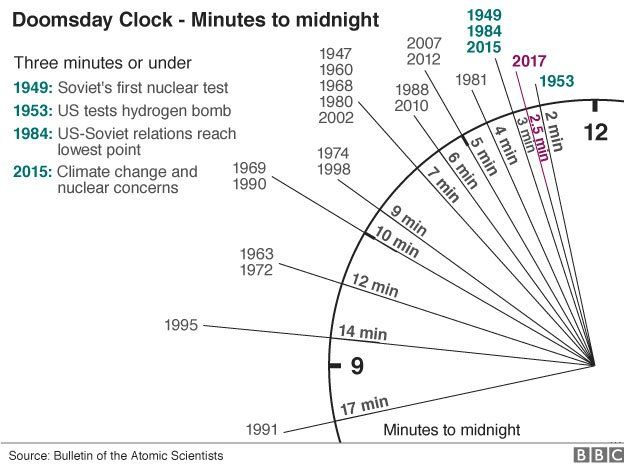 Adelantan 30 segundos el reloj del apocalipsis por Trump