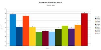 Среднее количество пампов по месяцам за период 2010-2017