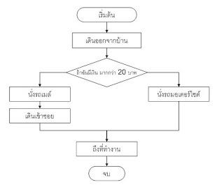 การเขียน Flowchart แบบโครงสร้างมีหลักการเขียนอยู่ สามข้อ คือ