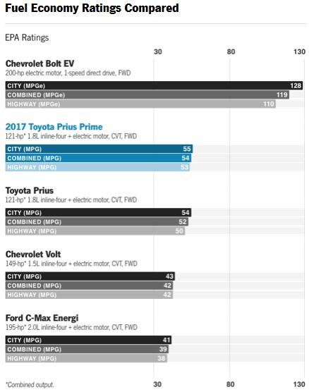 2018 Toyota Prius Prime Review Fuel Economy