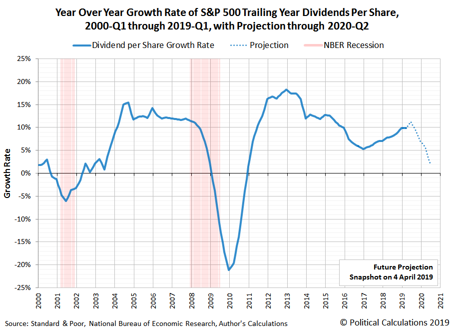 Year-over-Year Growth Rate of S&P 500 Trailing Twelve Month Dividends per Share, 2000-Q1 through 2019-Q1, with Dividend Futures through 2020-Q2, Snapshot on 4 April 2019
