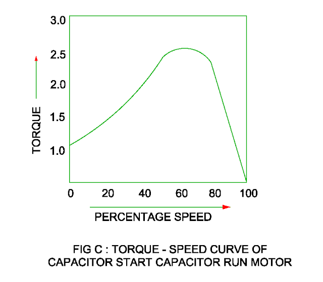torque speed characteristic of the capacitor start and capacitor run motor
