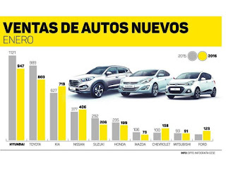 estadisticas-de-autos-mas-vendido-en-panama-enero-2016