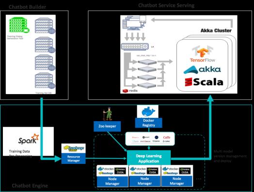 Chatbot framework structure