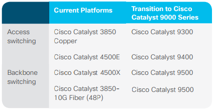 Cisco Catalyst 9000 Series Switches Overview